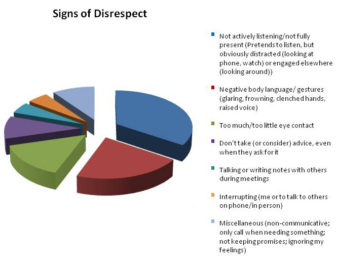 Signs of Disrespect Chart